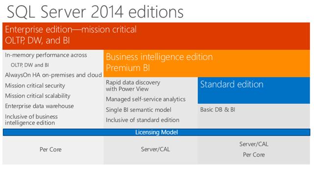 Where To Buy Sql Server 2014 Business Intelligence