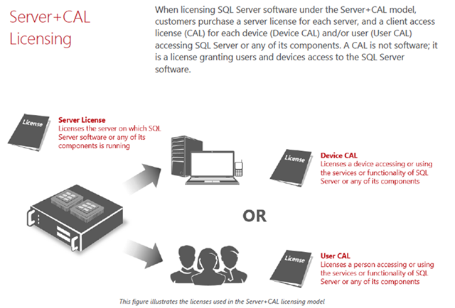 SQL Server 2014 Standard and Enterprise Licensing