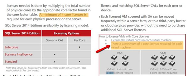 In this figure, core licenses are reassigned to a third-party shared server  through License Mobility. Note that unlike License Mobility within a server  farm ...