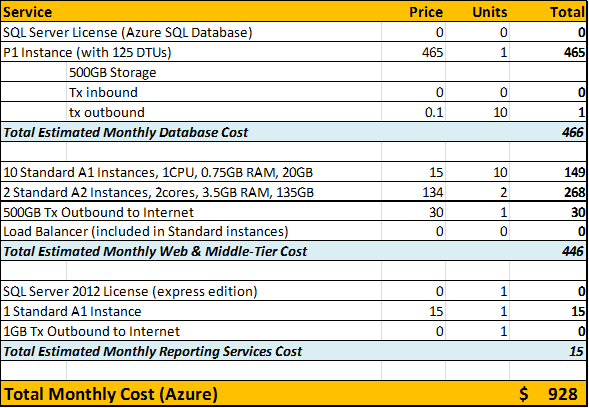Sample Pricing Comparison (2): Amazon AWS and Microsoft Azure