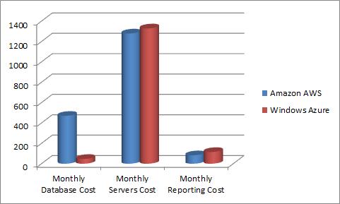 Sample Pricing Comparison: Amazon AWS and Windows Azure