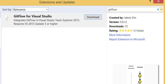 Introducing GitFlow for Visual Studio - blog ehn nu