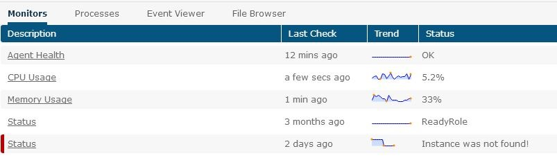 Windows Azure Horror Story: The Phantom App that Ate my Data