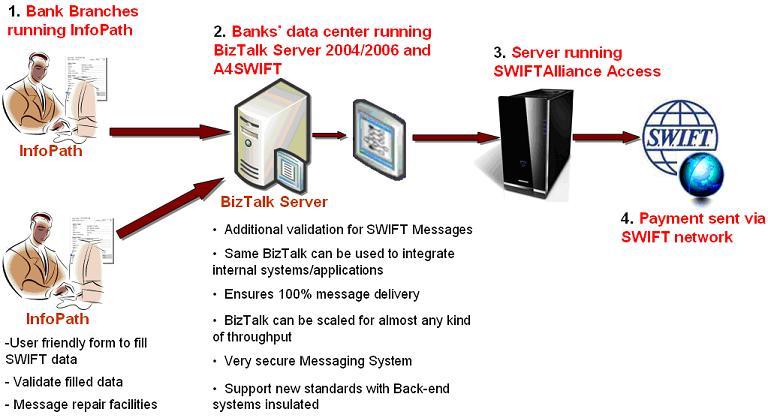 diagram swift stereo wiring diagram 1994 suzuki swift gti microsoft technologies in financial domain - swift