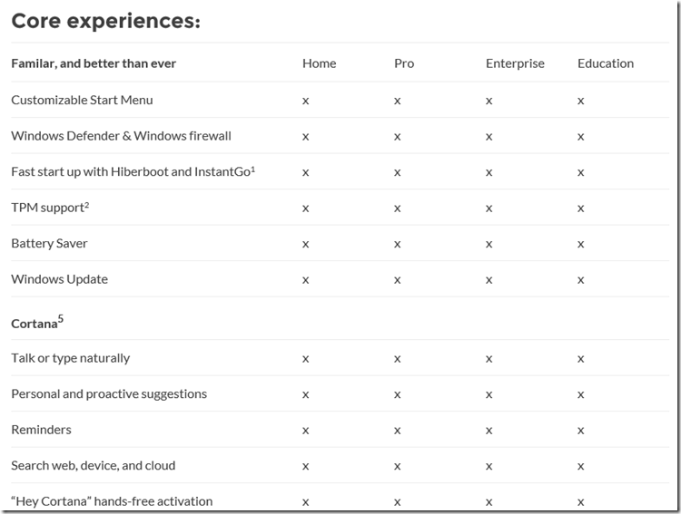 Differences between Windows 10 Home, Pro, Enterprise and Education Editions