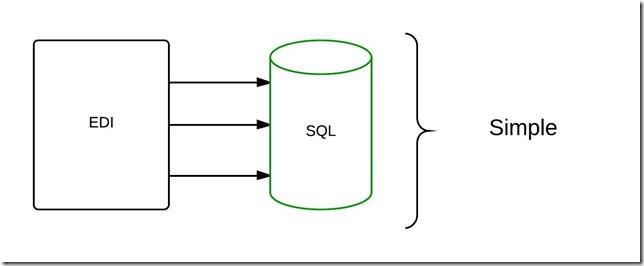 EDI to SQL - ERD