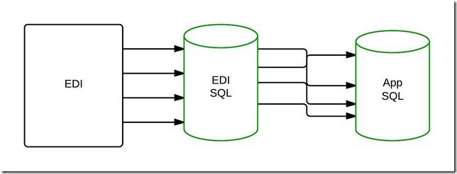EDI to SQL to SQL - ERD