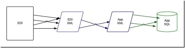 EDI to XML to SQL - ERD