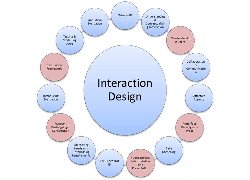 Interaction Design Course Summary
