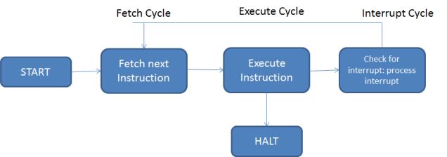 Organization & Architecture UNISA Studies – Chap 3