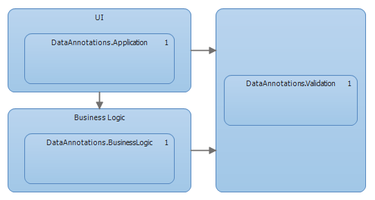 Sharing DataAnnotations between the UI and the business logic