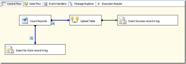 adding a control flow to ssis event handler