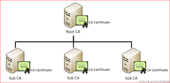 Working with Active Directory Certificate Service via C#