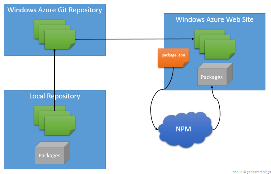 Install NPM Packages Automatically for Node js on Windows