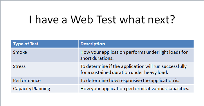 Load and Web Performance Testing using Visual Studio