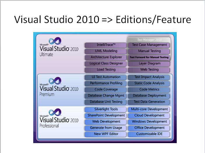 Visual studio professional vs ultimate | LoadRunner vs  Visual
