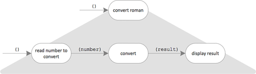 flow diagram: () -> convert as integration